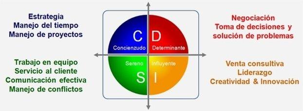 Coaching Ejecutivo: ¡Metodología DISC a tu alcance!
